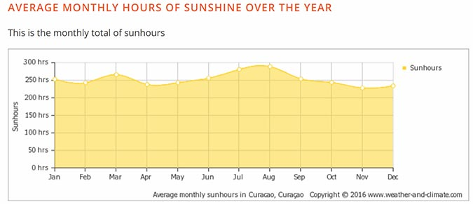 graph of the average hours of sunlight